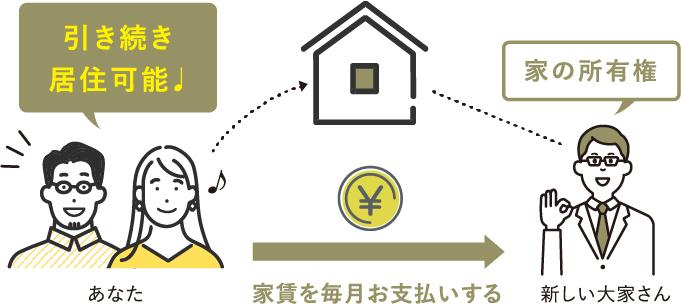 大家さんに買い取ってもらったあなたの自宅に、賃貸住宅として住むことができます。