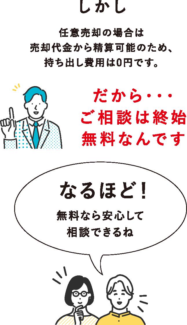 しかし任意売却の場合は売却代金から精算可能のため、持ち出し費用は0円です。